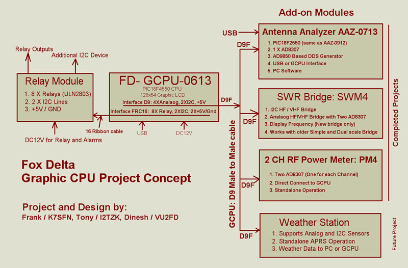 Infinity Project SD Memory for GLCD